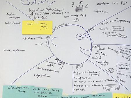 Kreativitätstechnik Empathy map zur Einfühlung in einen Nutzer
